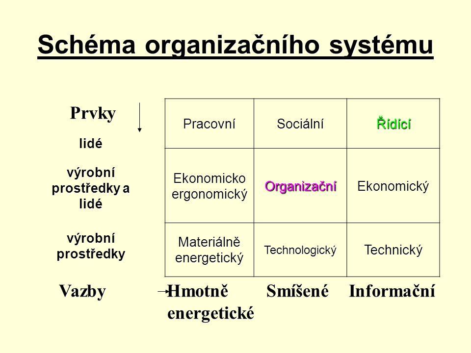 Schéma organizačního systému