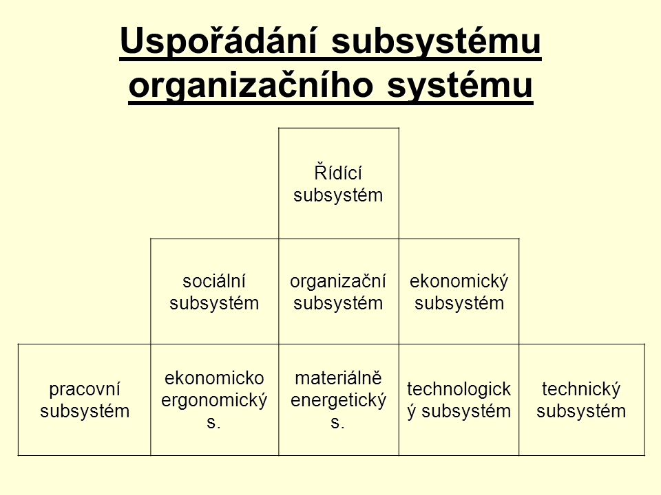 Uspořádání subsystému organizačního systému