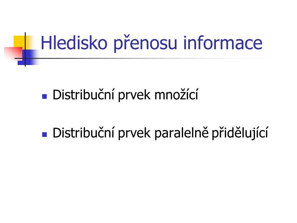 Hledisko přenosu informace