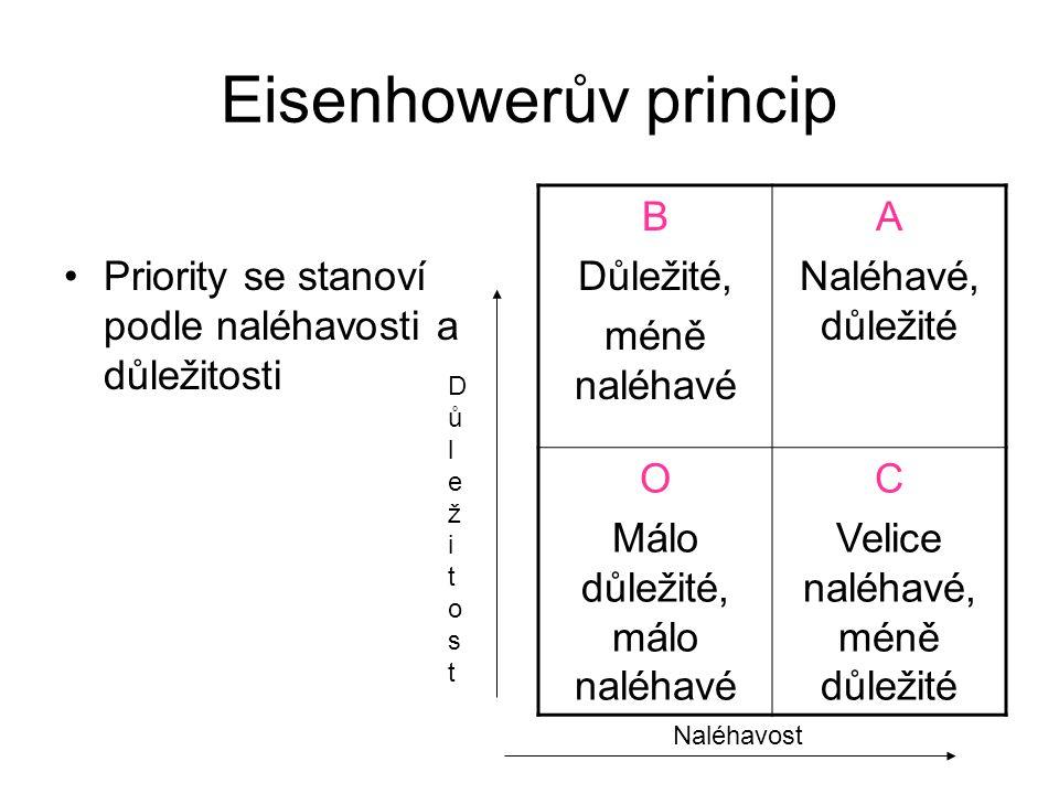 Eisenhowerův princip Priority se stanoví podle naléhavosti a důležitosti. B. Důležité, méně naléhavé.