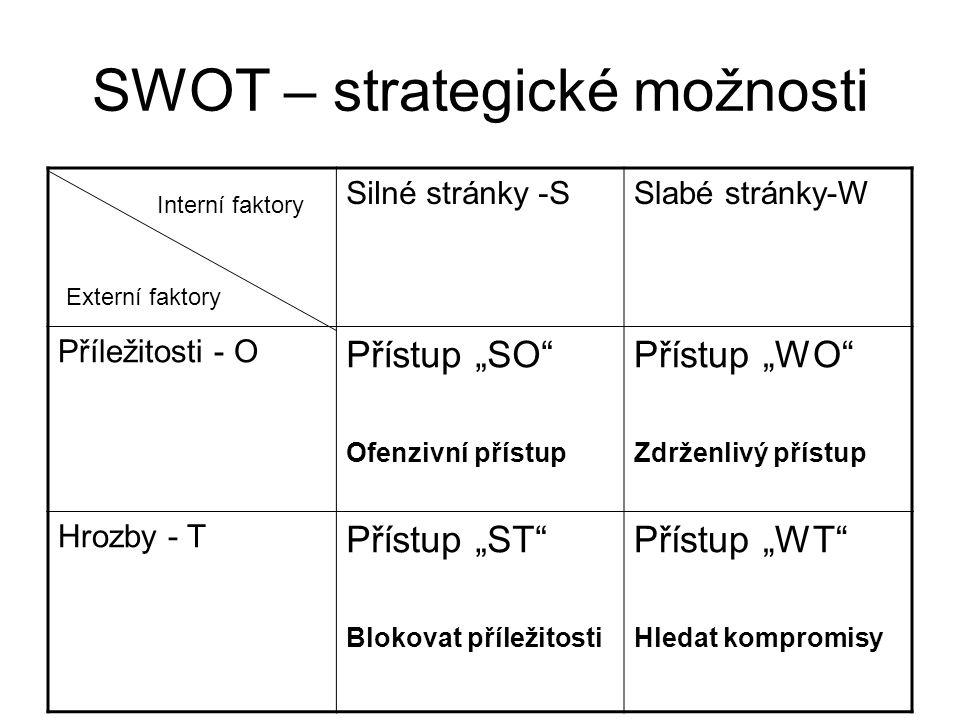 SWOT – strategické možnosti