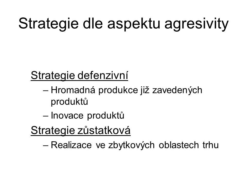 Strategie dle aspektu agresivity
