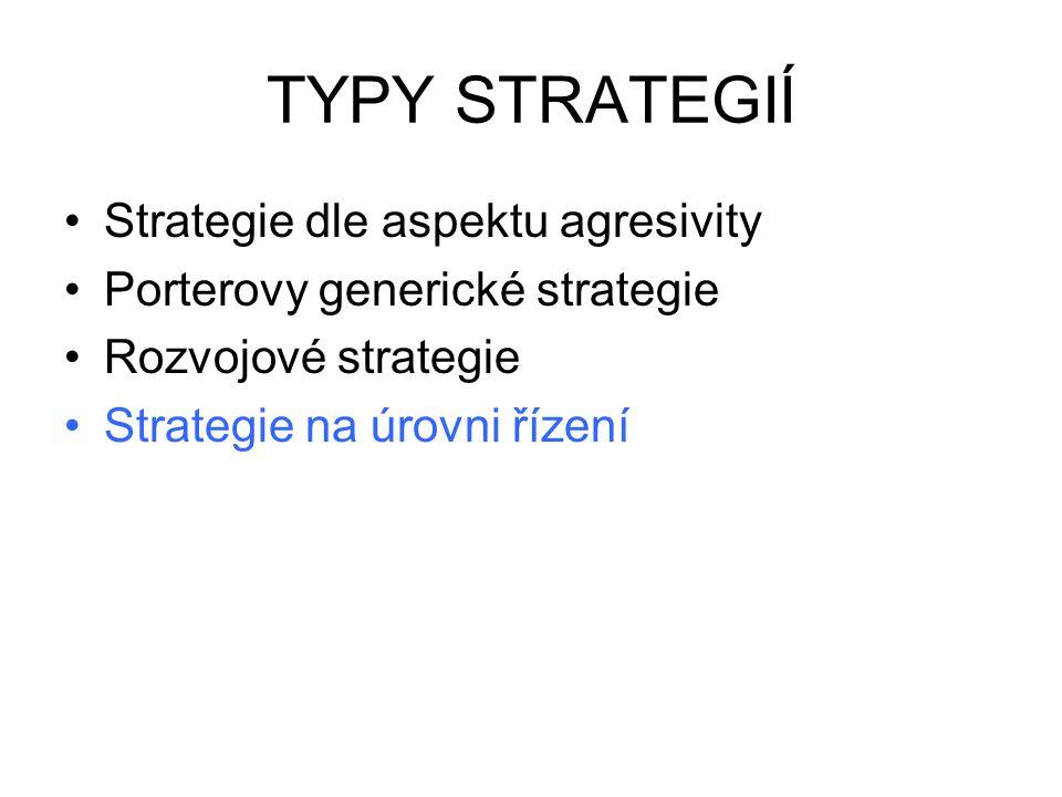 TYPY STRATEGIÍ Strategie dle aspektu agresivity