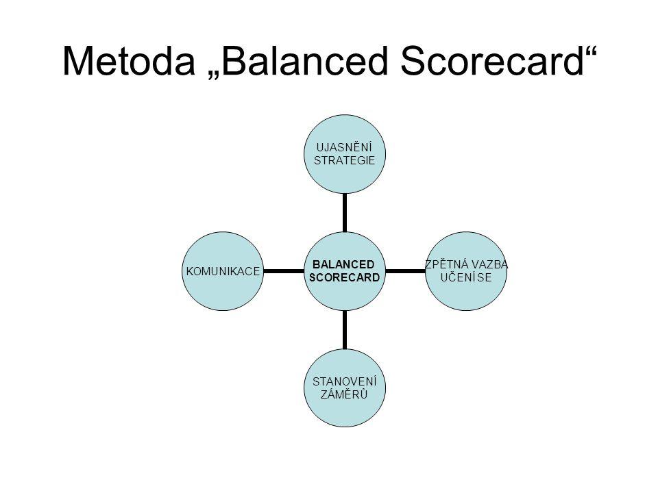 "Metoda ""Balanced Scorecard"