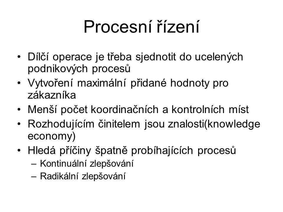 Procesní řízení Dílčí operace je třeba sjednotit do ucelených podnikových procesů. Vytvoření maximální přidané hodnoty pro zákazníka.