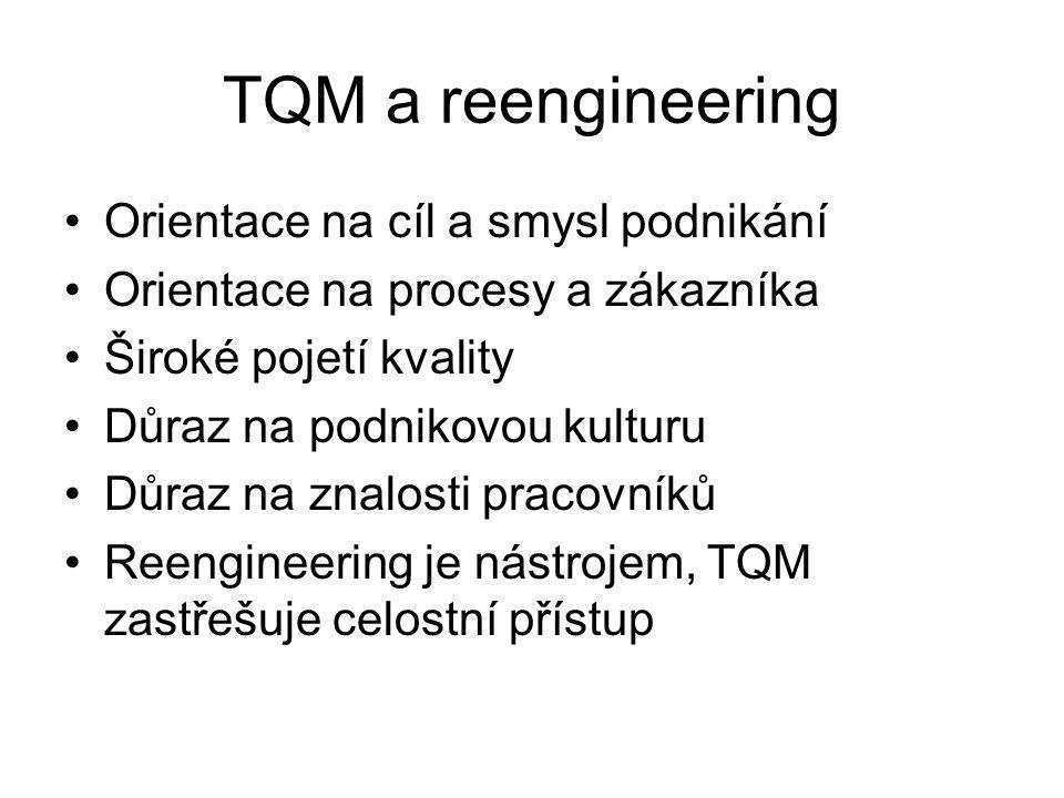 TQM a reengineering Orientace na cíl a smysl podnikání