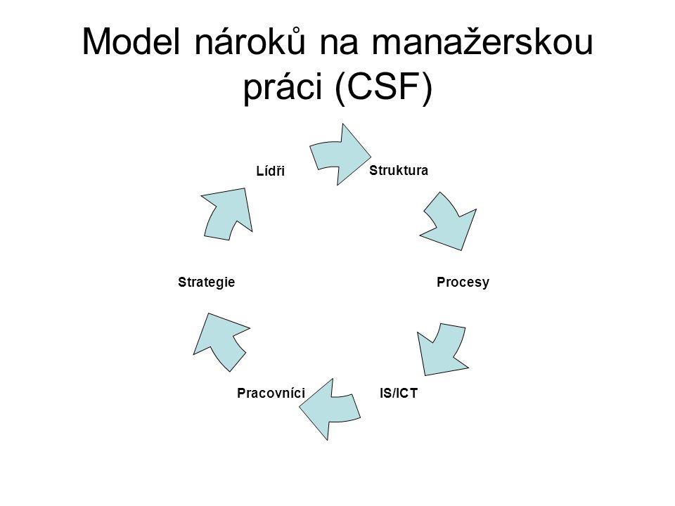Model nároků na manažerskou práci (CSF)