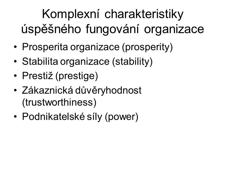 Komplexní charakteristiky úspěšného fungování organizace