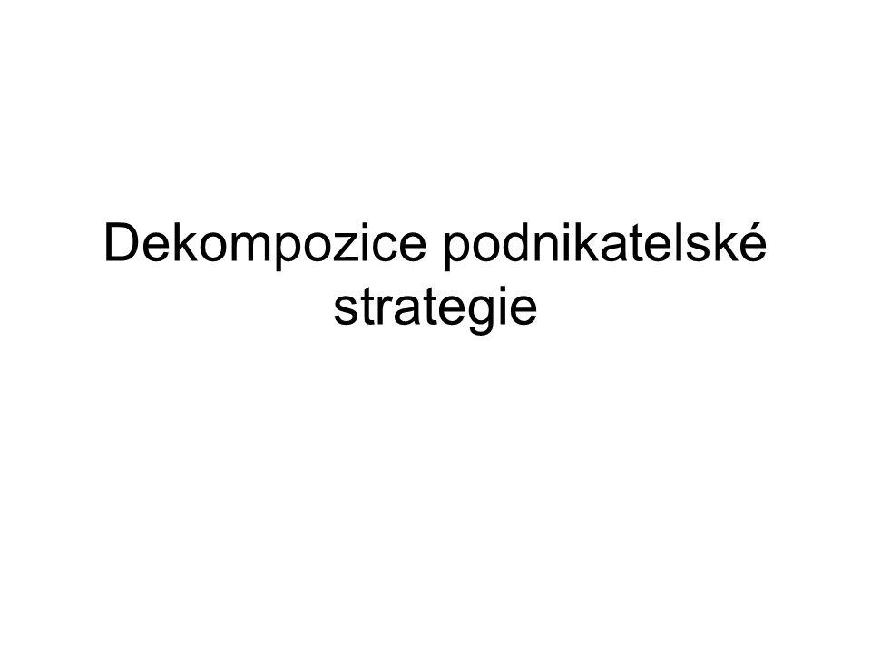 Dekompozice podnikatelské strategie