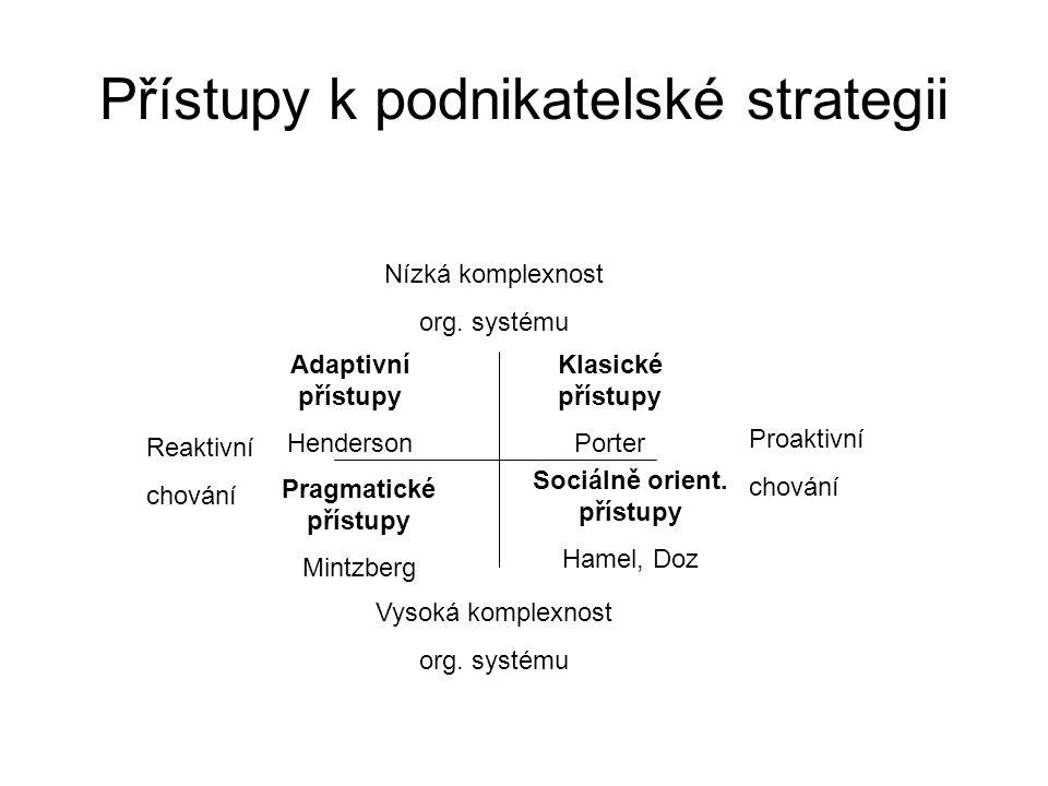 Přístupy k podnikatelské strategii