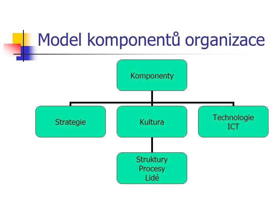 Model komponentů organizace
