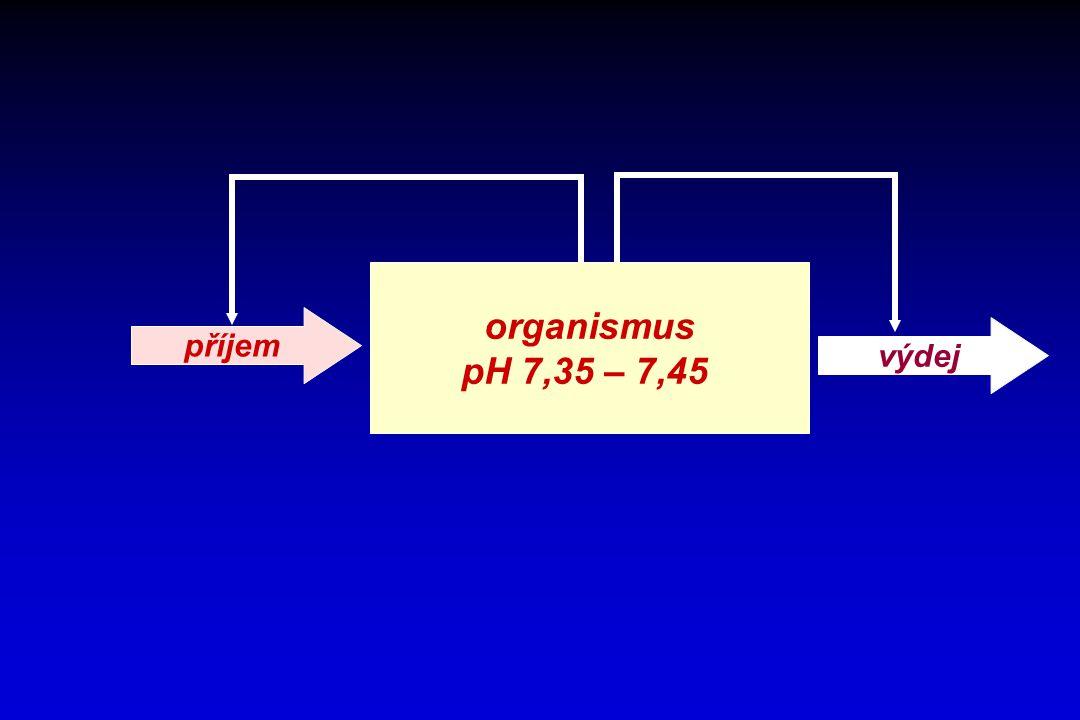 organismus pH 7,35 – 7,45 příjem výdej