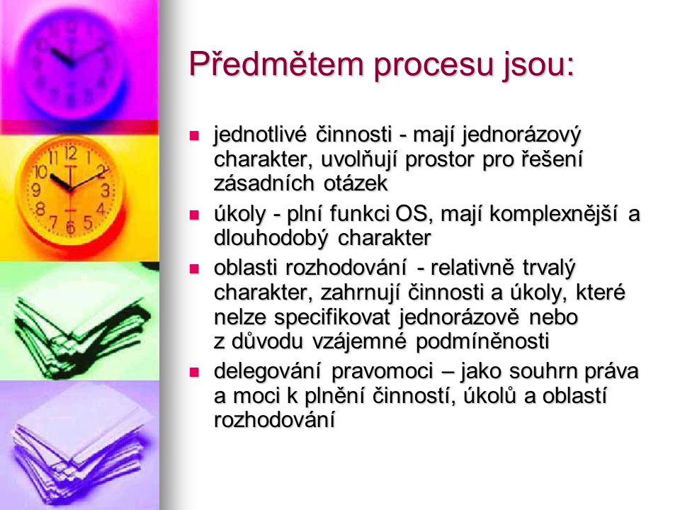 Předmětem procesu jsou:
