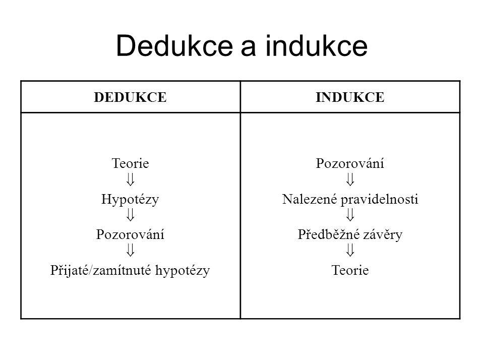 Dedukce a indukce DEDUKCE INDUKCE Teorie  Hypotézy Pozorování