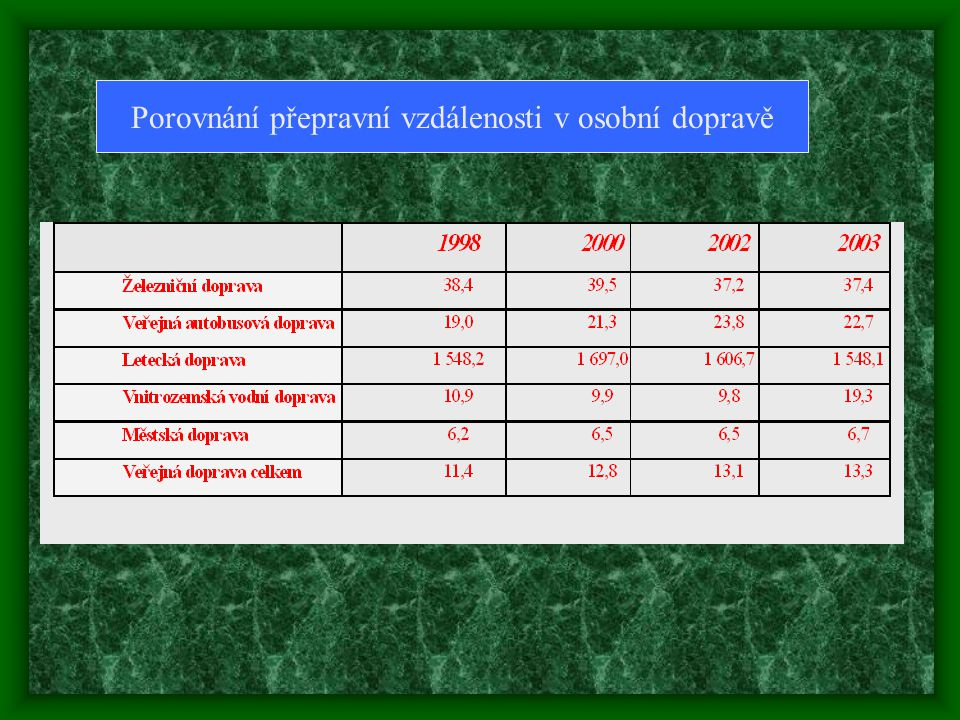 Porovnání přepravní vzdálenosti v osobní dopravě