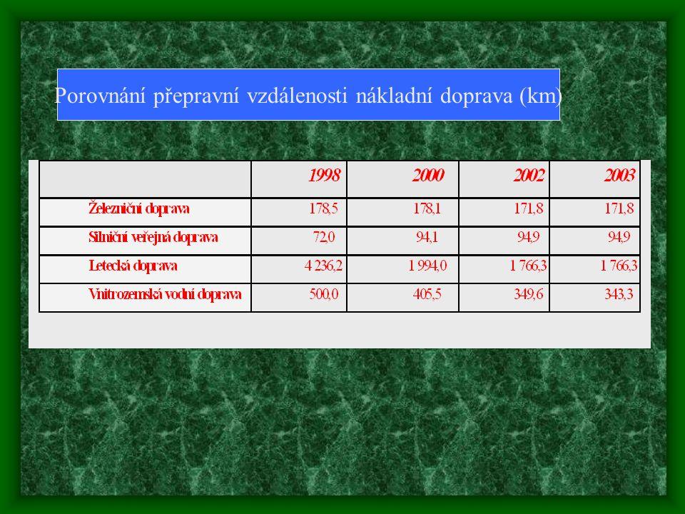 Porovnání přepravní vzdálenosti nákladní doprava (km)