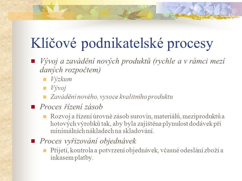 Klíčové podnikatelské procesy