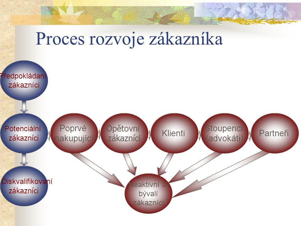 Proces rozvoje zákazníka
