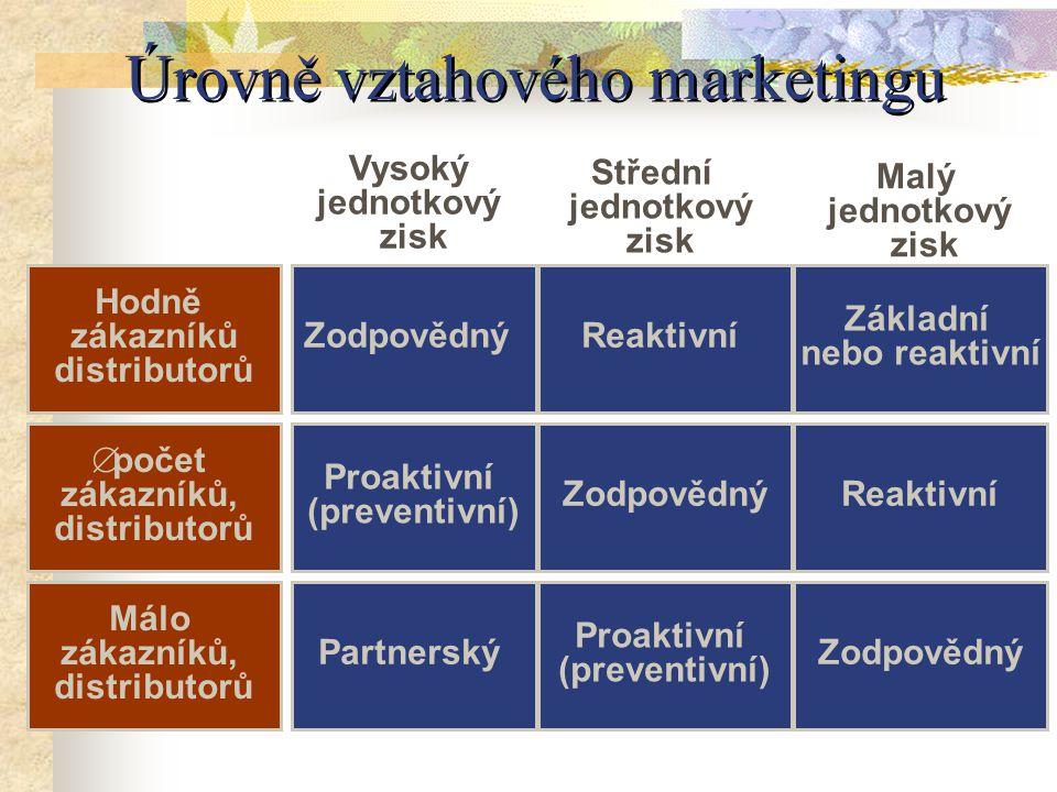 Úrovně vztahového marketingu