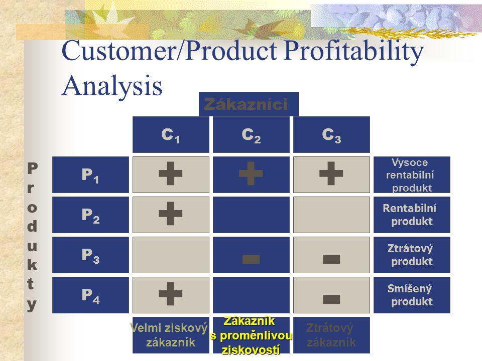 Customer/Product Profitability Analysis