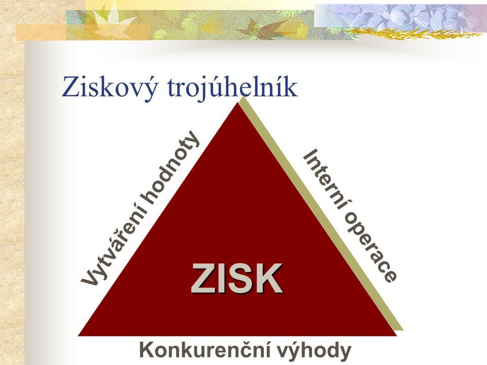 ZISK Ziskový trojúhelník Vytváření hodnoty Interní operace