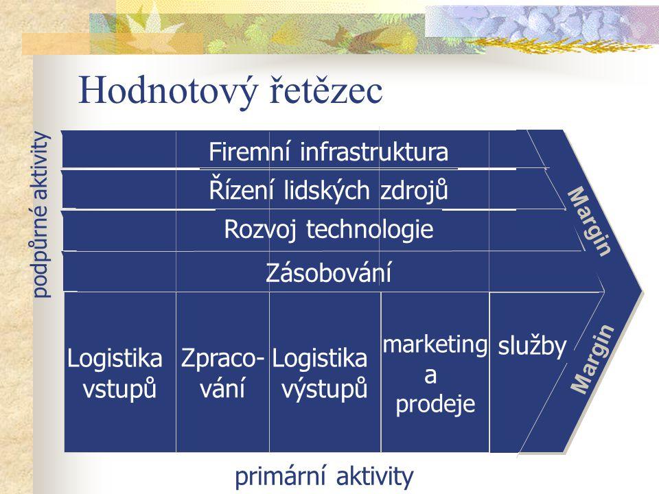Hodnotový řetězec Firemní infrastruktura Logistika výstupů Logistika