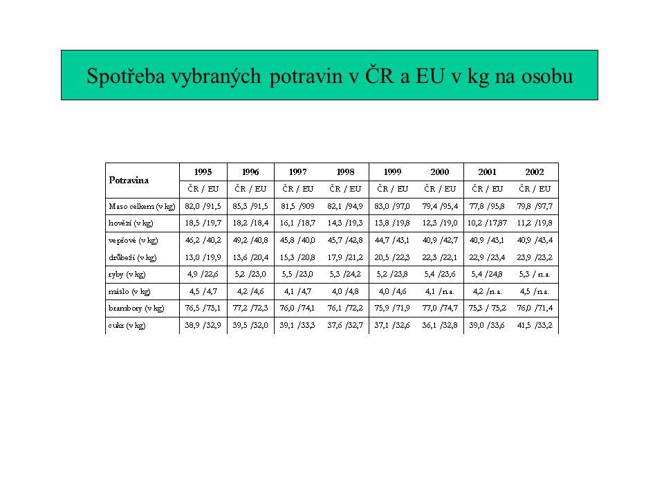 Spotřeba vybraných potravin v ČR a EU v kg na osobu