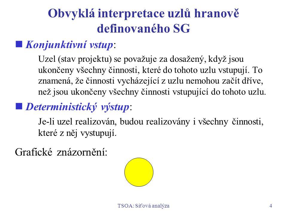 Obvyklá interpretace uzlů hranově definovaného SG