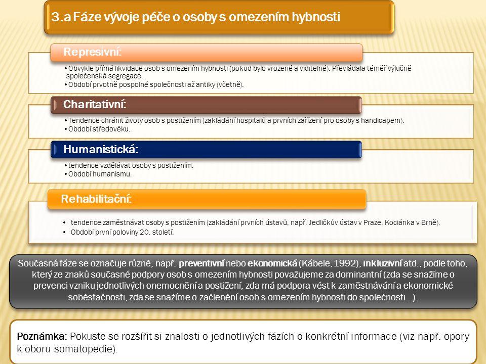 3.a Fáze vývoje péče o osoby s omezením hybnosti