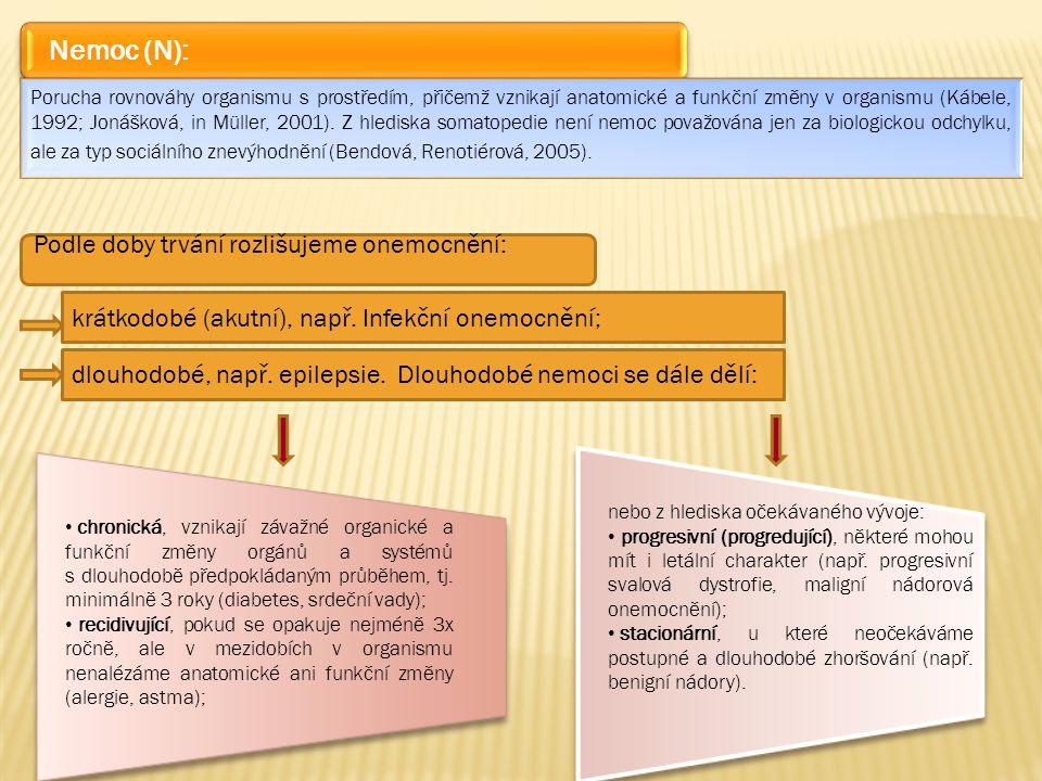 Nemoc (N): Podle doby trvání rozlišujeme onemocnění: