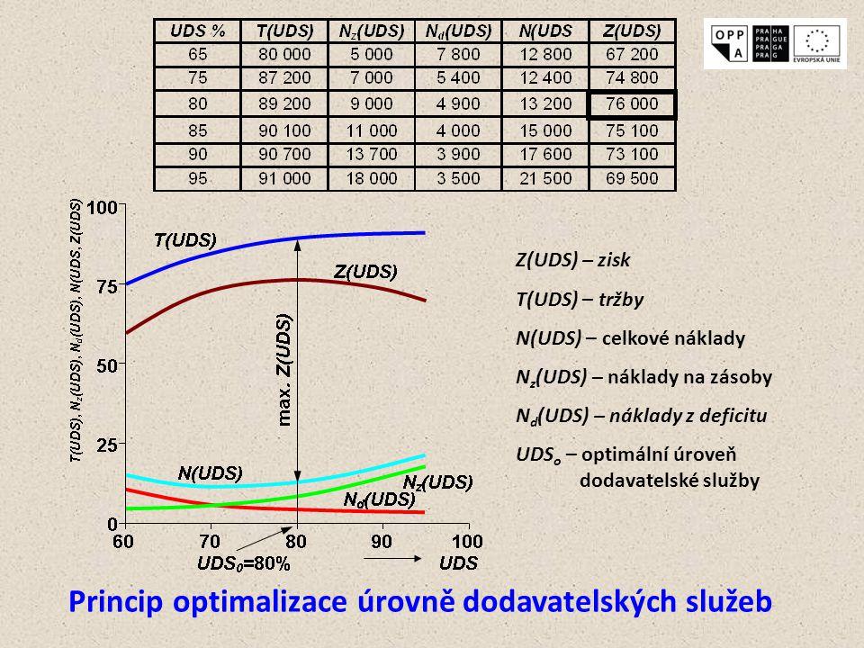 Princip optimalizace úrovně dodavatelských služeb