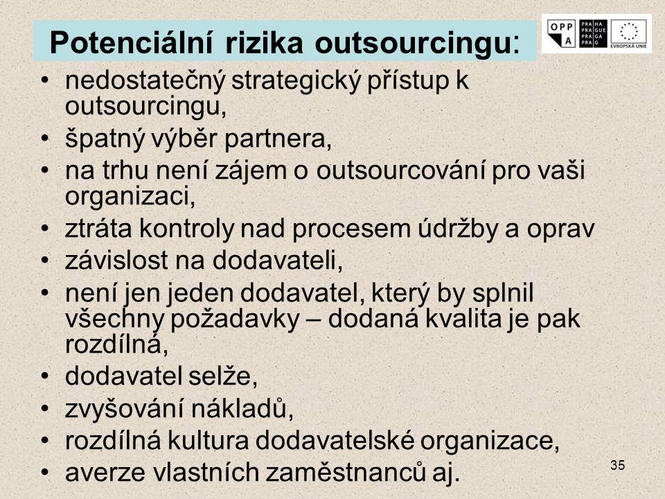 Potenciální rizika outsourcingu:
