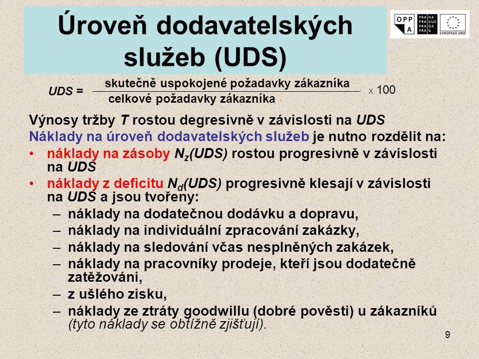 Úroveň dodavatelských služeb (UDS)