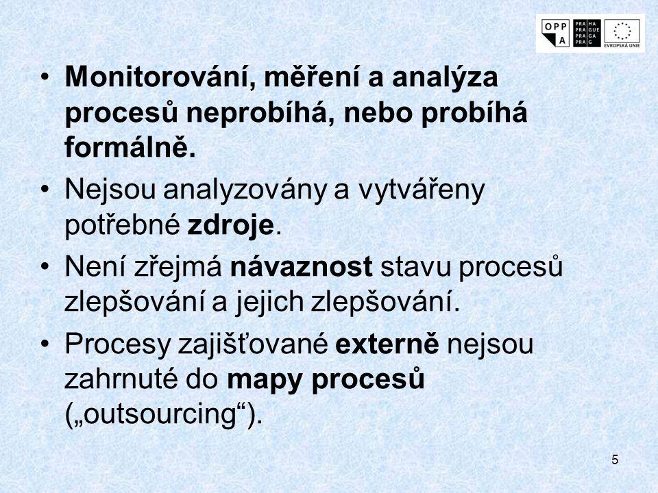 Monitorování, měření a analýza procesů neprobíhá, nebo probíhá formálně.