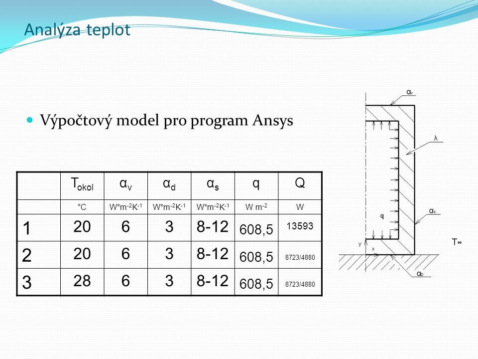 Analýza teplot 1 2 Výpočtový model pro program Ansys 20 6 3 8-12 28