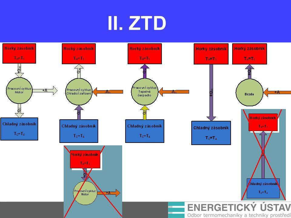 II. ZTD