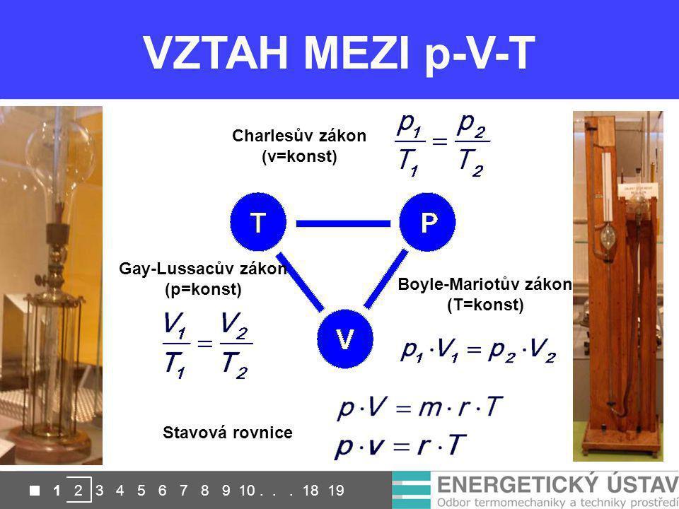 VZTAH MEZI p-V-T Kontaktní Bezkontaktní Charlesův zákon (v=konst)