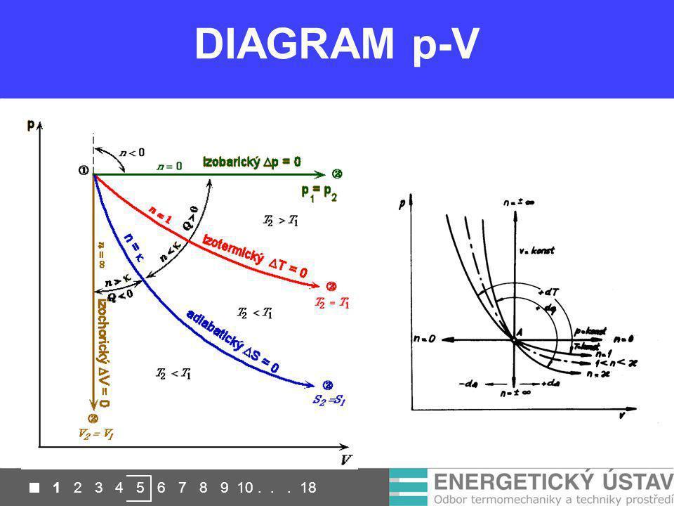 DIAGRAM p-V 1 2 3 4 5 6 7 8 9 10 . . . 18