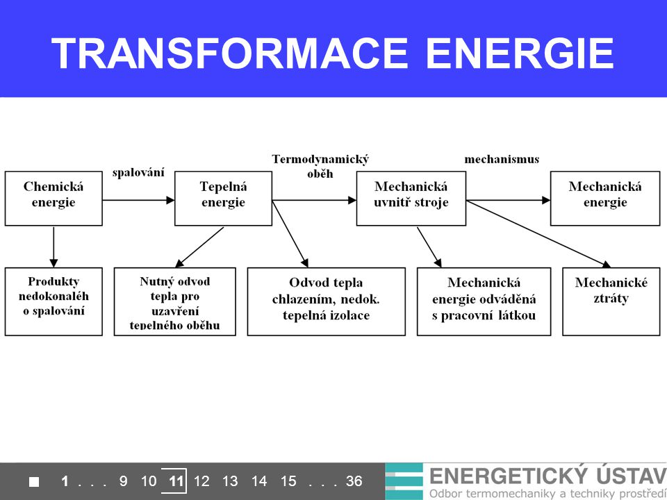 TRANSFORMACE ENERGIE 1 . . . 9 10 11 12 13 14 15 . . . 36