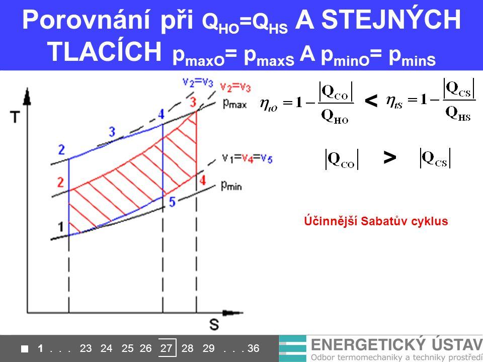 Porovnání při QHO=QHS A STEJNÝCH TLACÍCH pmaxO= pmaxS A pminO= pminS