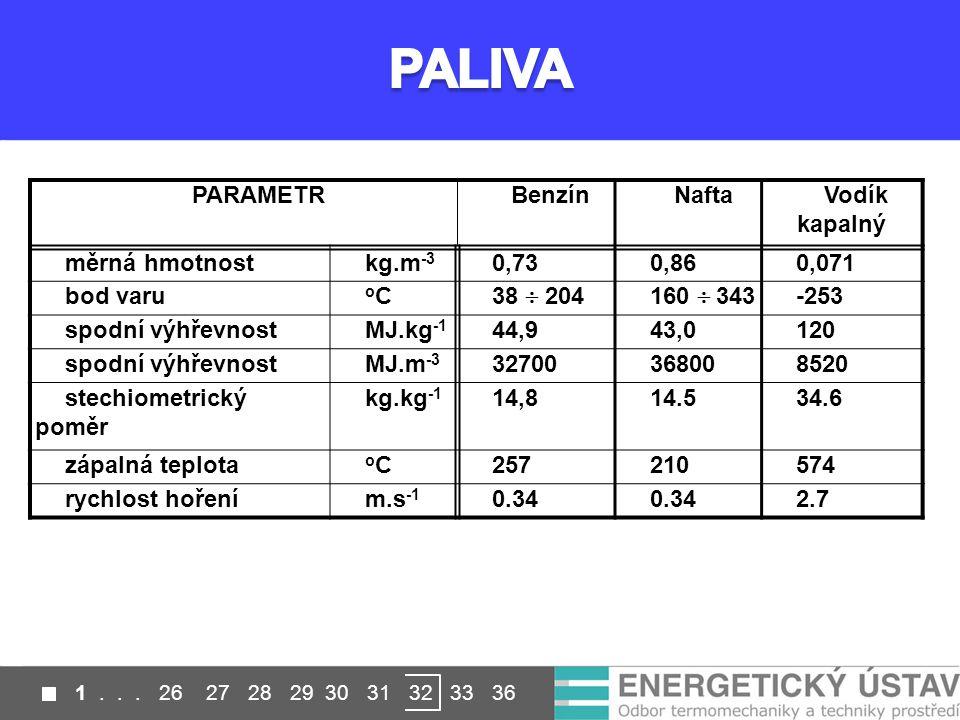 PALIVA PARAMETR Benzín Nafta Vodík kapalný měrná hmotnost kg.m-3 0,73