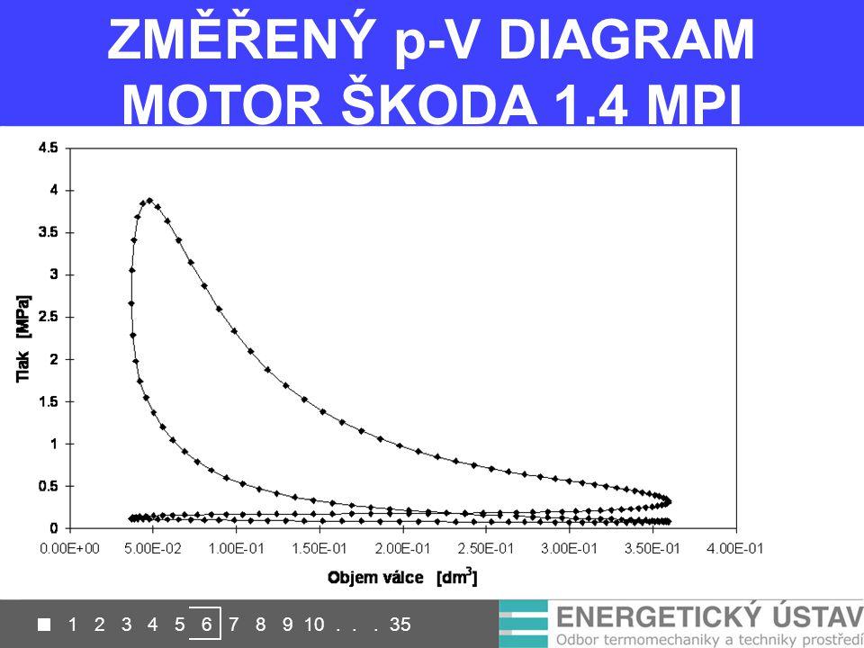 ZMĚŘENÝ p-V DIAGRAM MOTOR ŠKODA 1.4 MPI