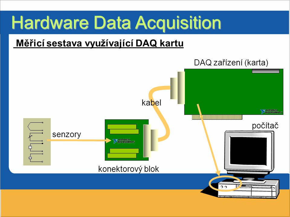 Hardware Data Acquisition