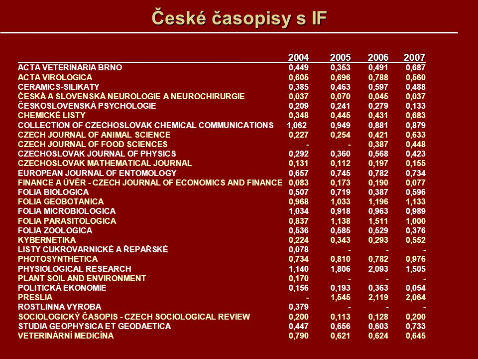 České časopisy s IF 2004 2005 2006 2007. ACTA VETERINARIA BRNO 0,449 0,353 0,491 0,687. ACTA VIROLOGICA 0,605 0,696 0,788 0,560.