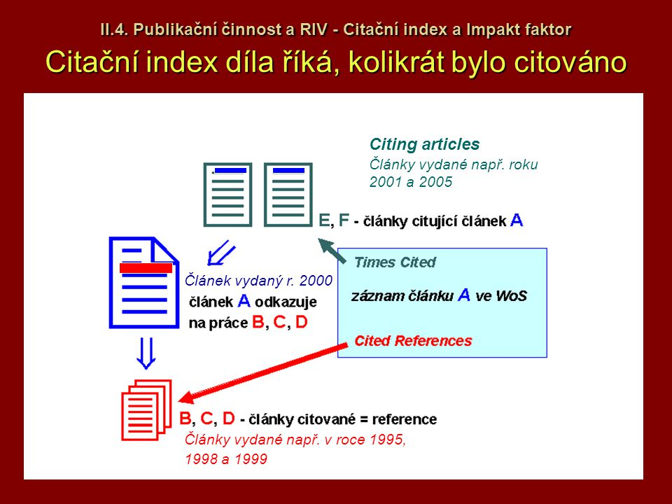 II.4. Publikační činnost a RIV - Citační index a Impakt faktor Citační index díla říká, kolikrát bylo citováno