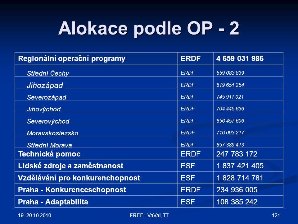 Alokace podle OP - 2 Jihozápad Střední Čechy Severozápad Jihovýchod