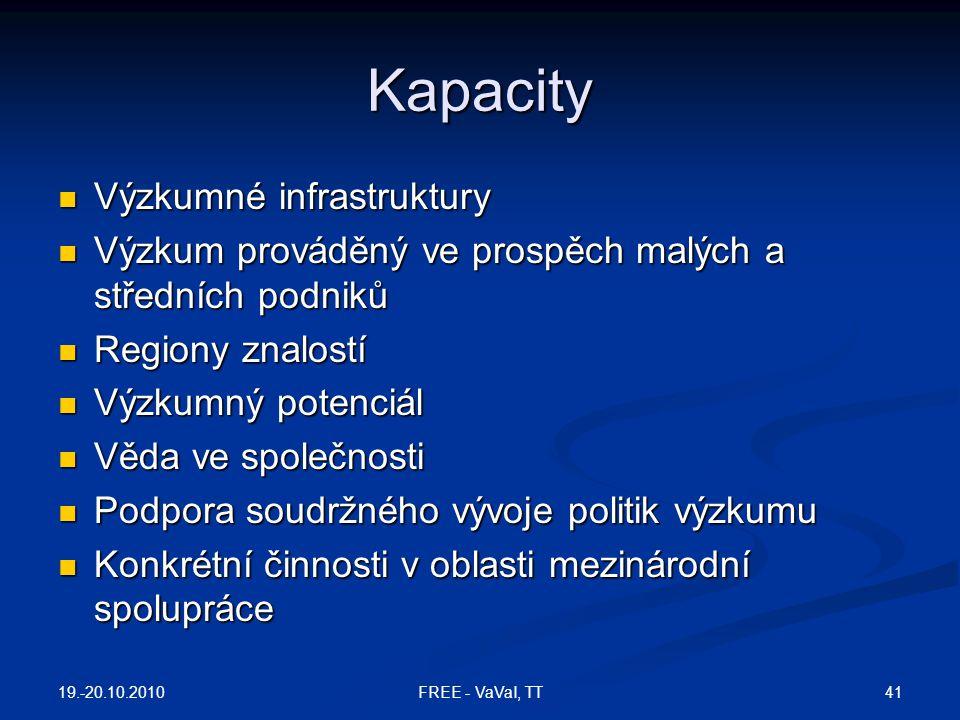 Kapacity Výzkumné infrastruktury