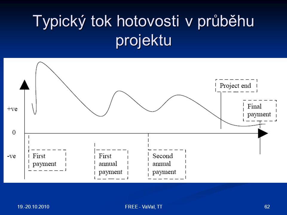 Typický tok hotovosti v průběhu projektu