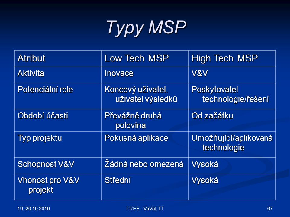 Typy MSP Atribut Low Tech MSP High Tech MSP Aktivita Inovace V&V