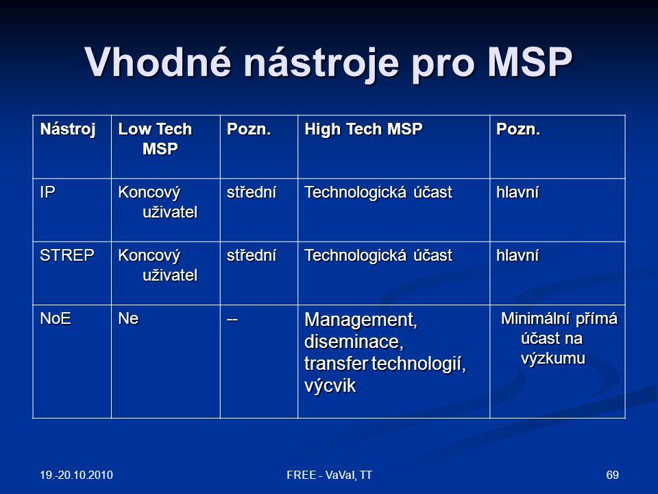 Vhodné nástroje pro MSP